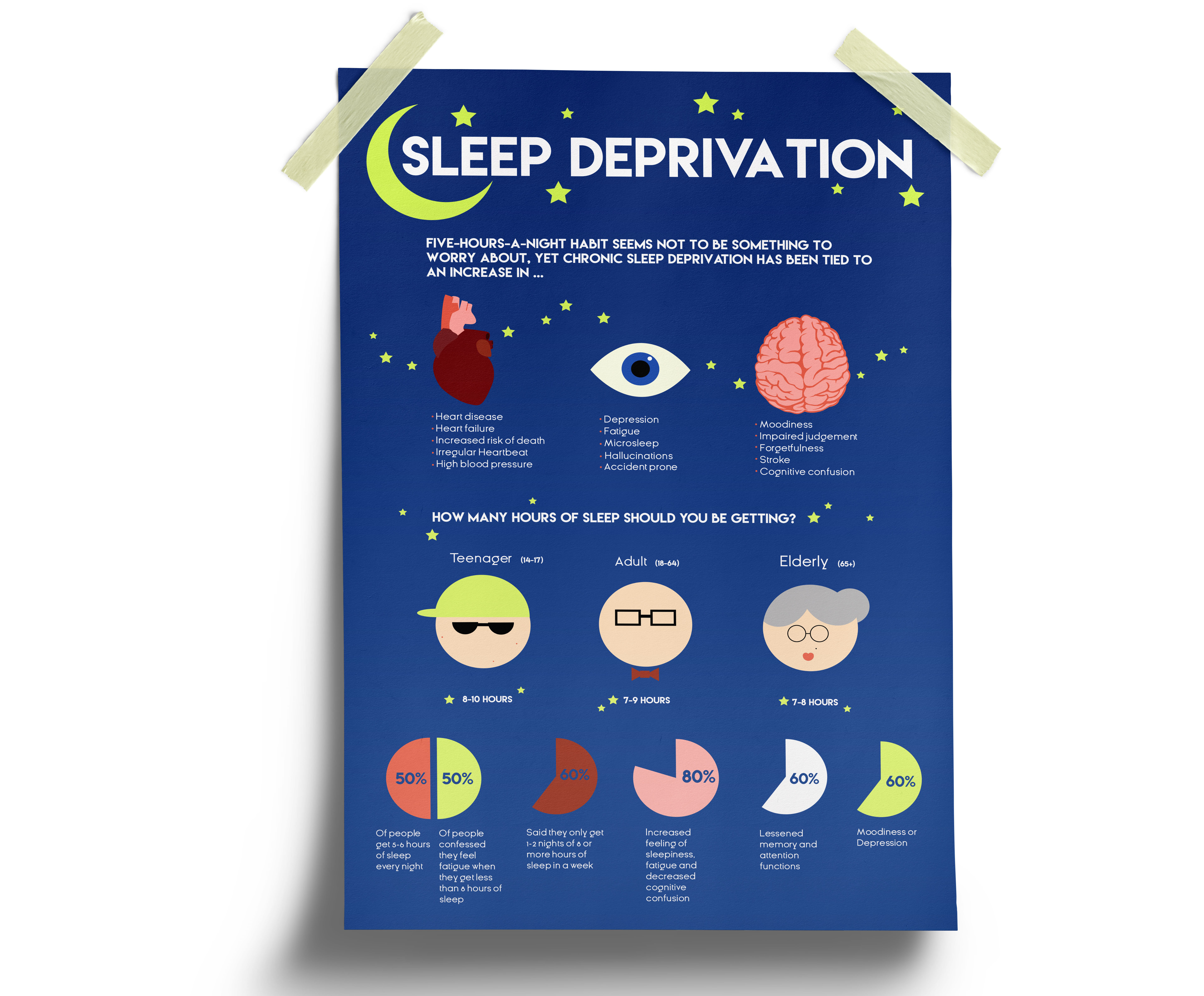 The goal of this project was to make an infographic on a topic of our choice, as a student I selected a topic that many people can relate to: sleep deprivation. I wanted to make this infographic educational yet visually interesting by creating my own illustrations and using a colour palette that I used throughout. Created using: Illustrator.